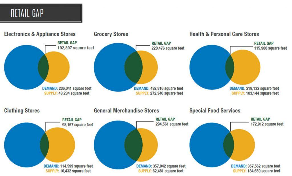 Retail - Gap